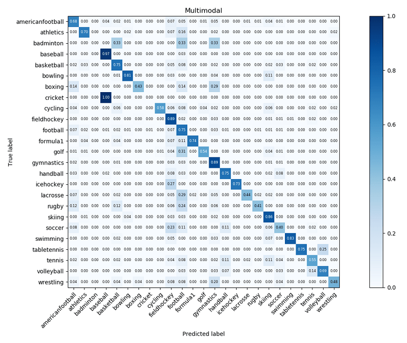 The following figure shows the video-level confusion matrix of the first testing dataset after postprocessing.