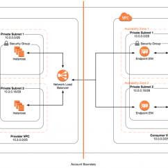 Saas Architecture Diagram Eukaryotic Plant Cell Labeled Aws Blog Building Services For Customers With Privatelink