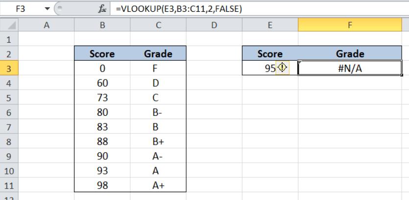 Excel formula: VLOOKUP without #N/A error - Excelchat