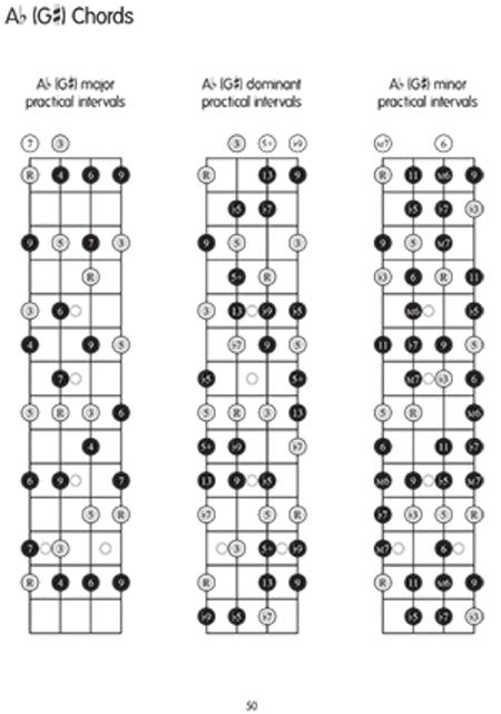 Mastering Chord Inversions For Ukulele By Mark