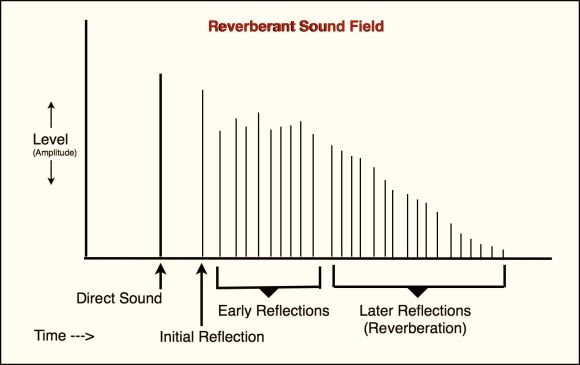 Music Producers Guide To Reverb : Ask.Audio