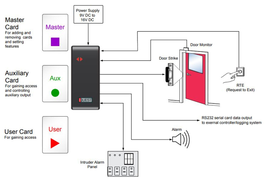 NORTECH'S STANDALONE ACCESS CONTROL SYSTEM IS A RELIABLE