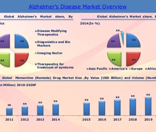 The Global Report For Alzheimers Disease Reached   Billion In  And Still Increasing The Global Market For Ad Therapeutics And Diagnostics By