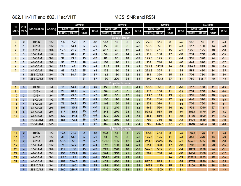 802.11n and 802.11ac - MCS, SNR and RSSI