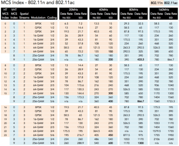 my orignial MCS index chart covering 802.11n and 802.11ac