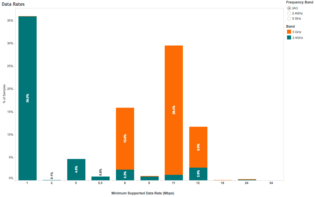 Percentage of Samples