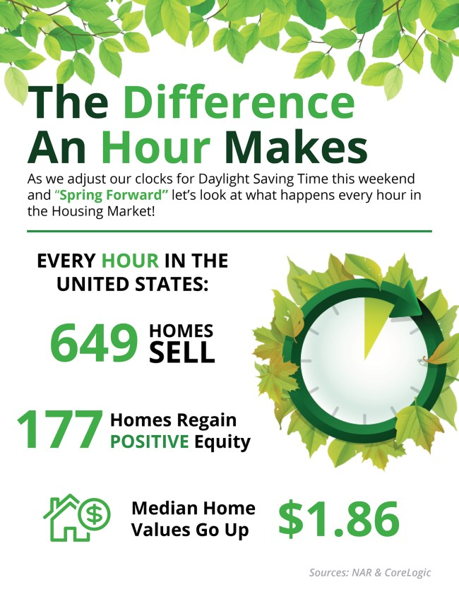 Spring Forward: The Difference An Hour Makes [INFOGRAPHIC] | Simplifying The Market