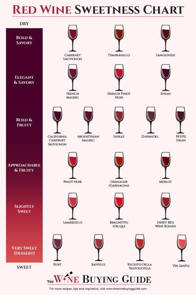 also red wine sweetness chart printable thewinebuyingguide rh