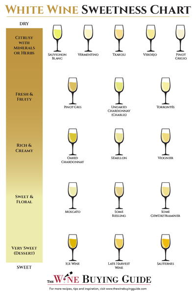 also white wine sweetness chart printable thewinebuyingguide rh