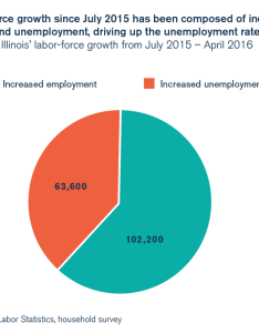 Illinois unemployment workforce participation also percent of illinoisans support criminal justice reform poll finds rh illinoispolicy