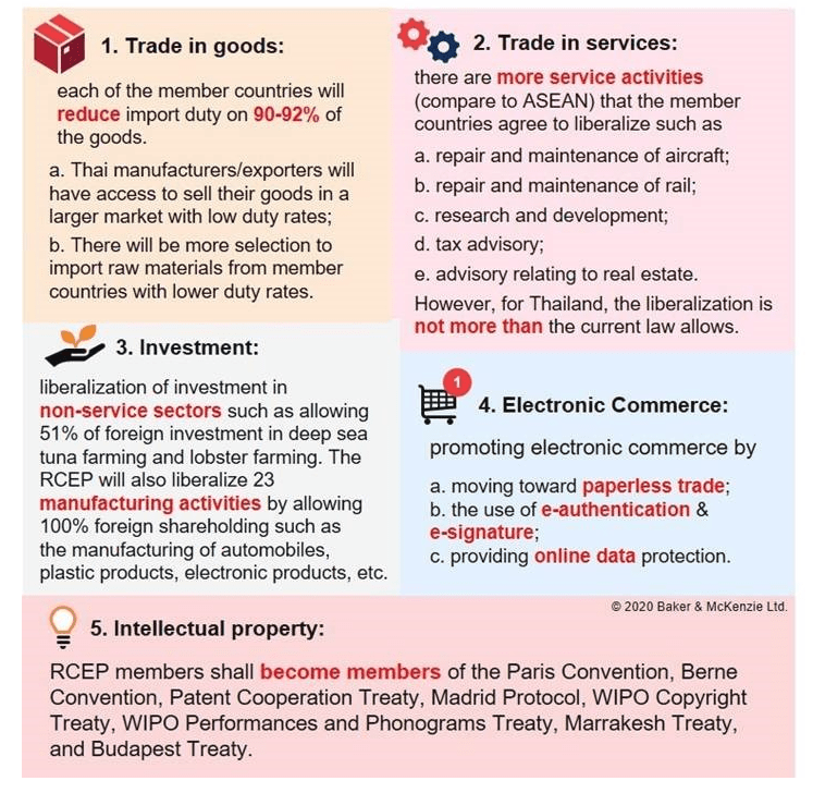 Thailand - Additional details about the RCEP - Lexology