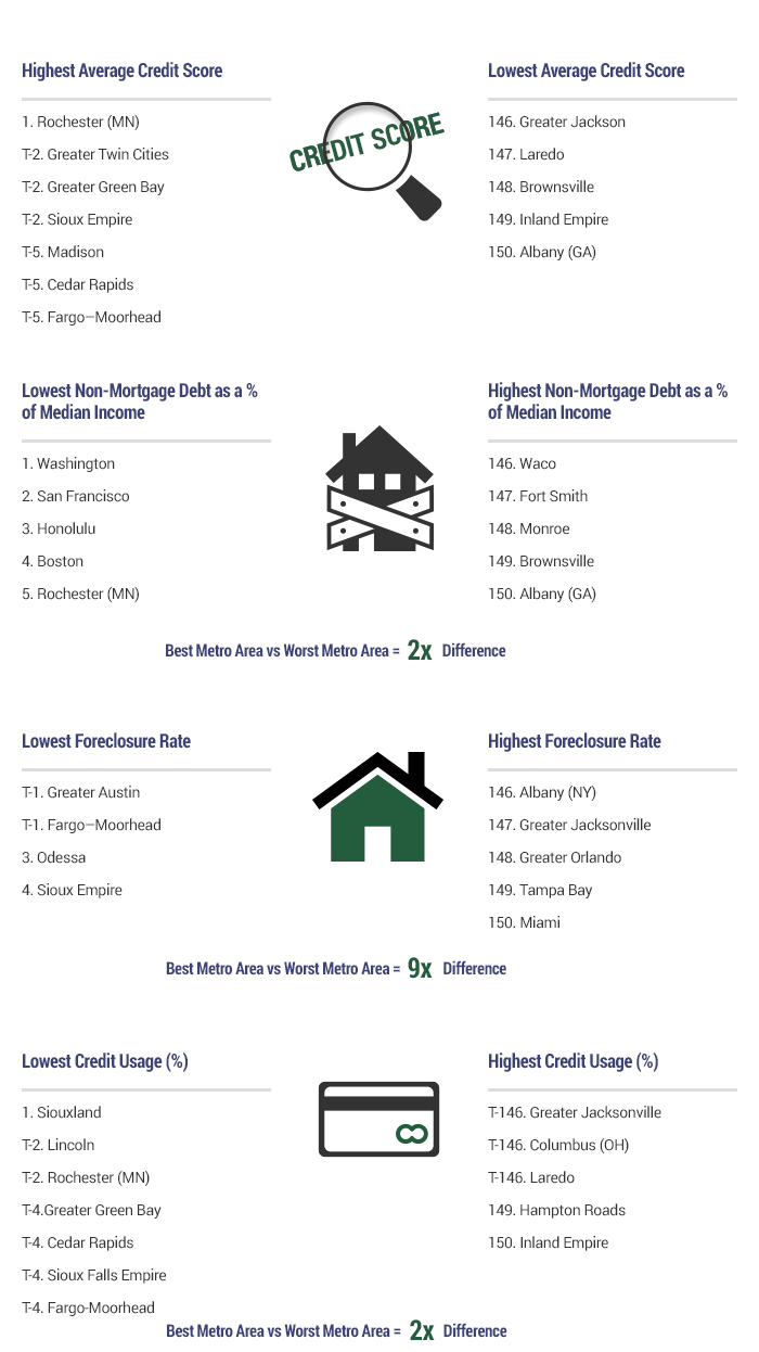 2015's Metro Areas with the Best and Worst Budgeters