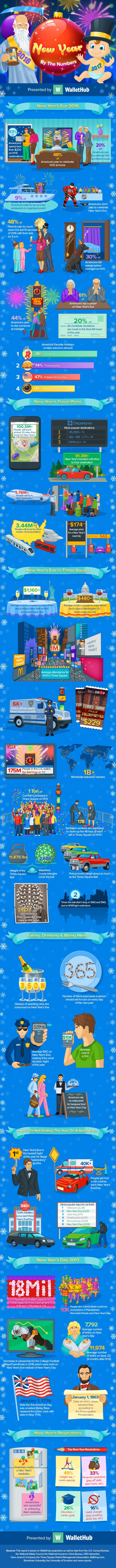New-Years-Eve-By-The-Numbers-v6_opt