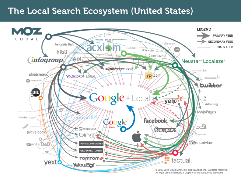local search ecosystem - citation building
