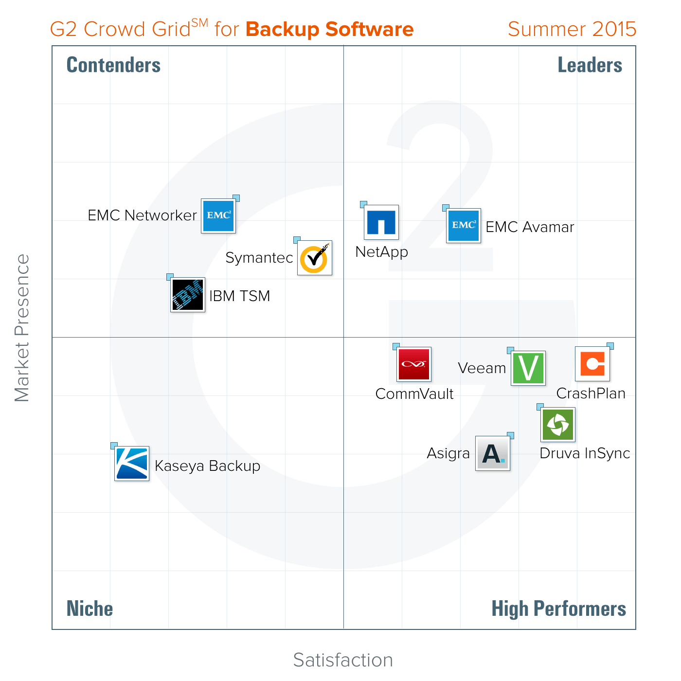 Best Backup Software Summer 2015 Report from G2 Crowd