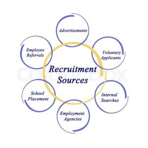 Diagram of Recruitment Sources   Stock Photo   Colourbox