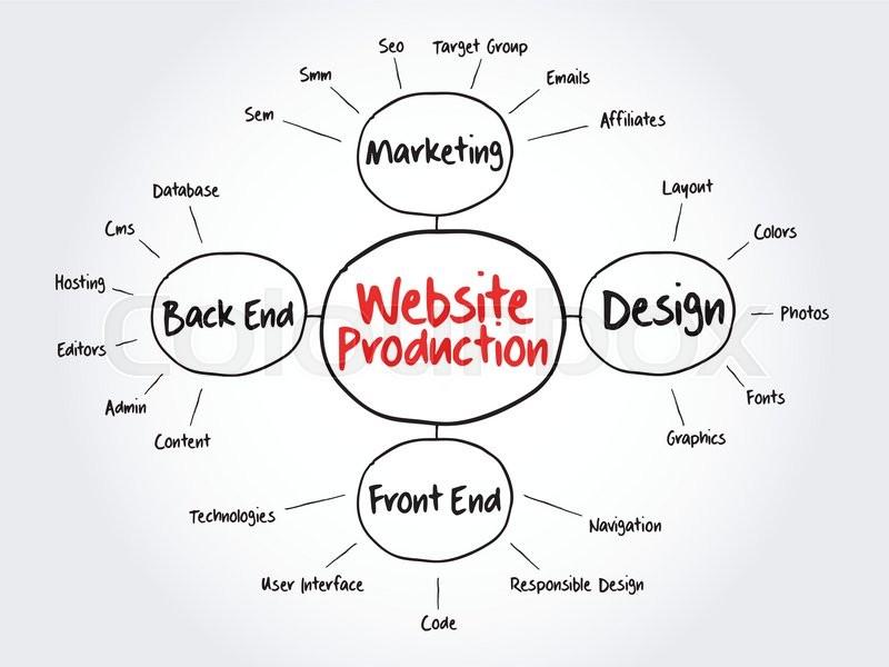 Website production mind map flowchart business concept for