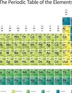Bright colorful periodic table of the elements with atomic mass electronegativity and st ionization energy isolated on white vector also stock colourbox rh