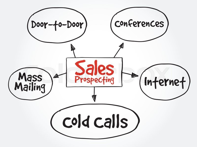 Sales prospecting activities mind map flowchart business