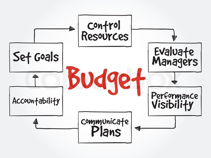 Purposes of maintaining Budget mind map flowchart business