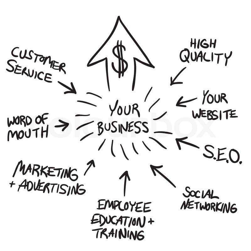 A business flow chart diagram illustrating how to increase