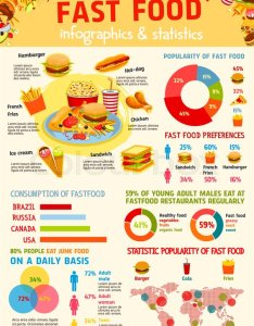 Chart and graph with consumption of fast food by age gender circle diagram hamburger french fries hot dog pizza soda ice cream also infographic world map statistic design rh colourbox