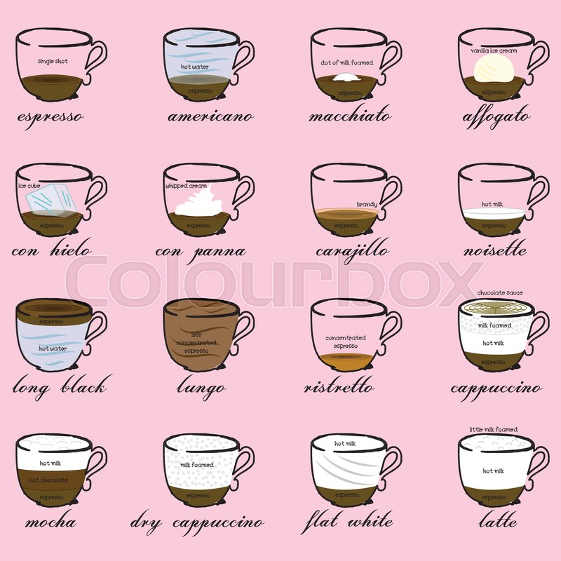 different coffee types proportions