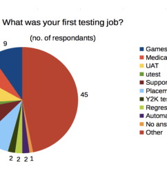 what was your first testing job  [ 1920 x 1034 Pixel ]