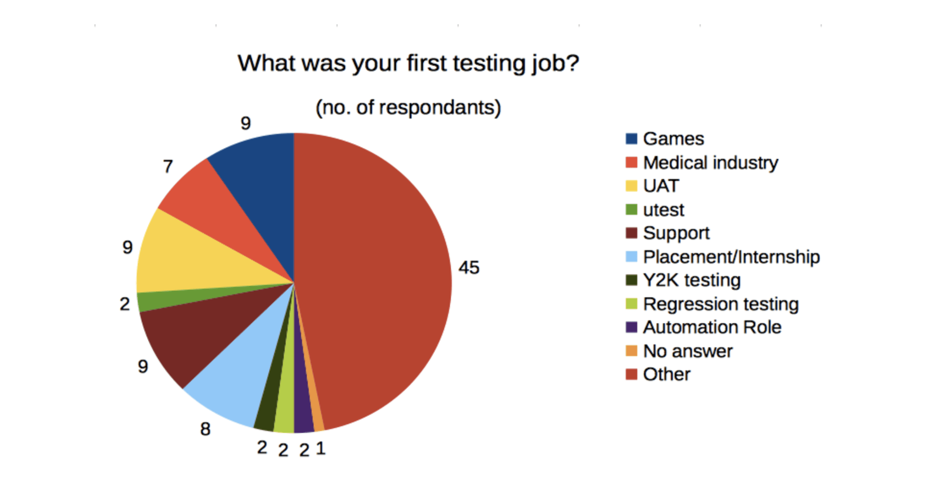 hight resolution of what was your first testing job