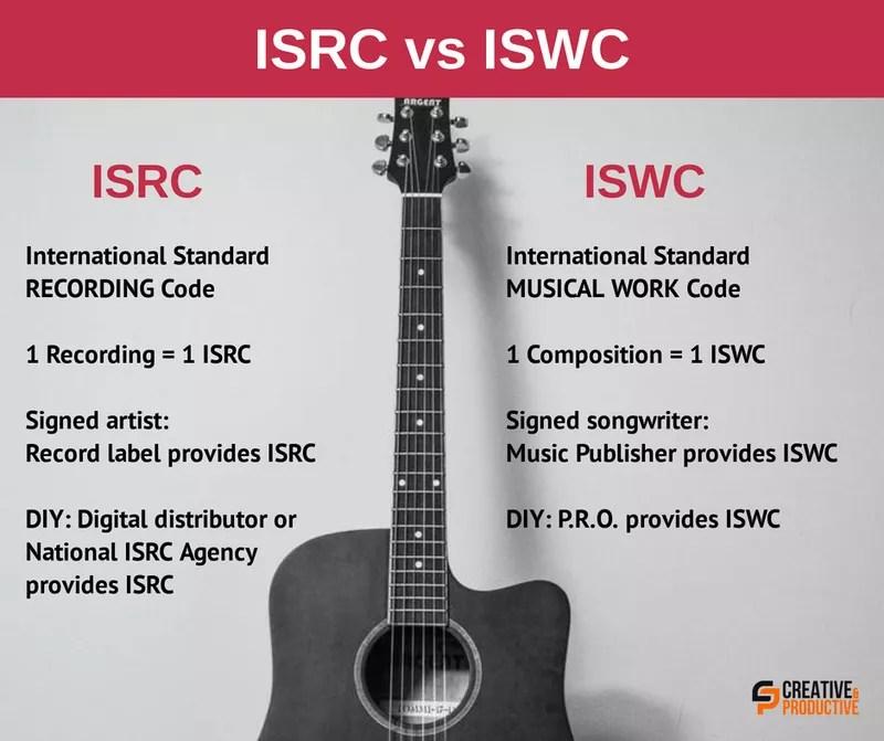 ISWC vs ISRC