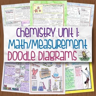 Chemistry Unit 1 Math and Measurement