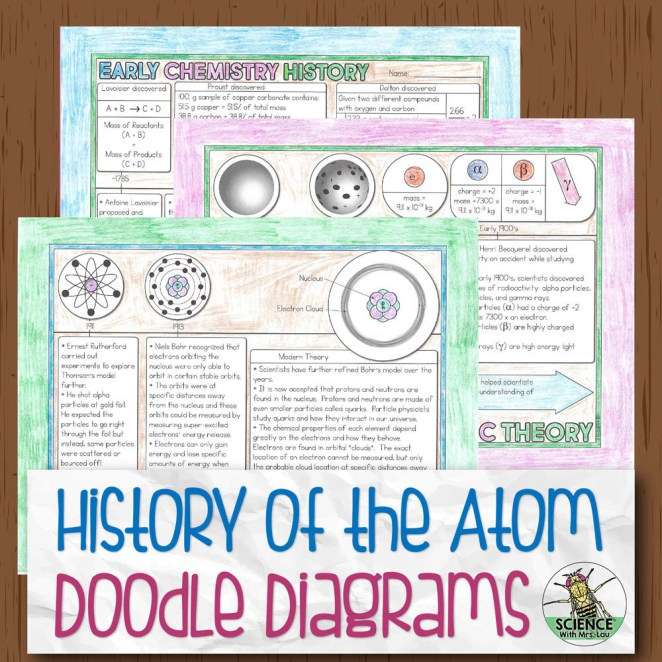 History of the Atom Doodle Diagram Notes