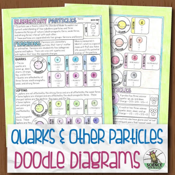 Quarks and Particles Chemistry Doodle Diagram Notes