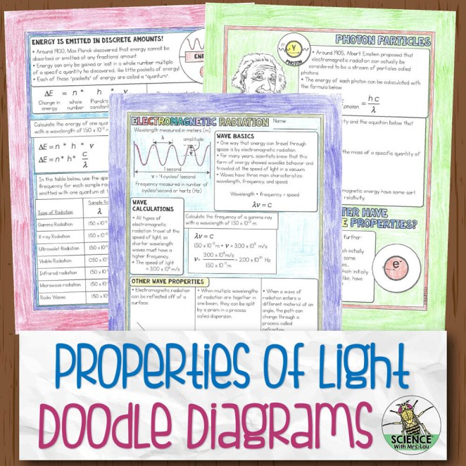 Properties of Light Chemistry Doodle Diagram Notes