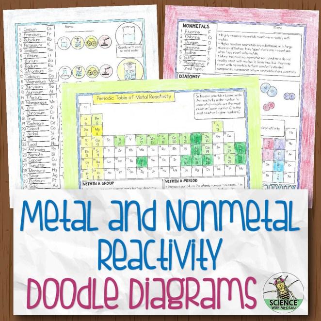 Reactivity Chemistry Doodle Diagram Notes