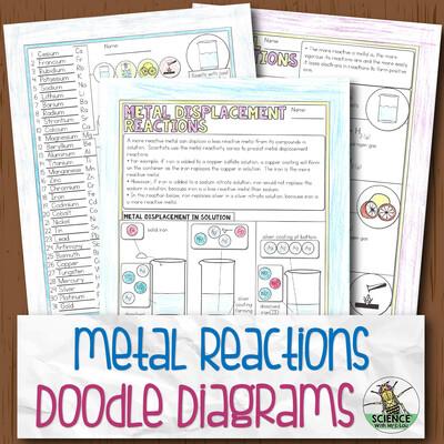 Metal Reactions Doodle Diagram Notes
