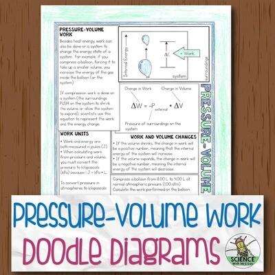 Pressure Volume Work Diagram Notes