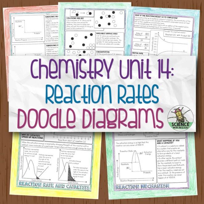 Chemistry Unit 14 Reaction Rates