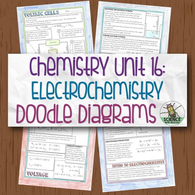 Chemistry Unit 16 Electrochemistry