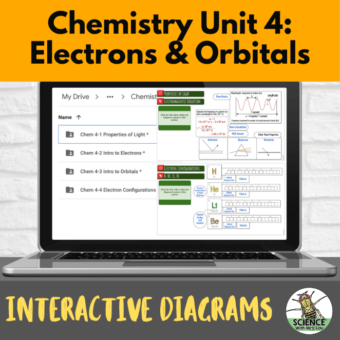 Chemistry Interactive Diagrams: Unit 4 Electrons and Orbitals