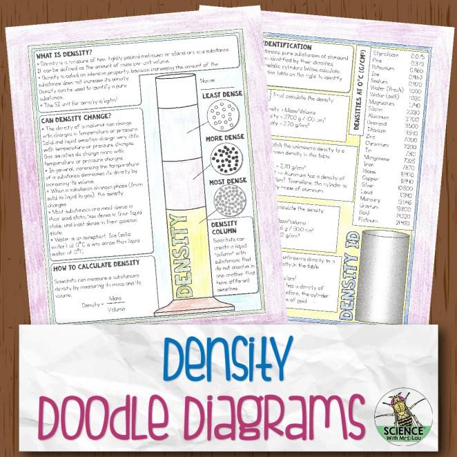 Density Doodle Diagrams