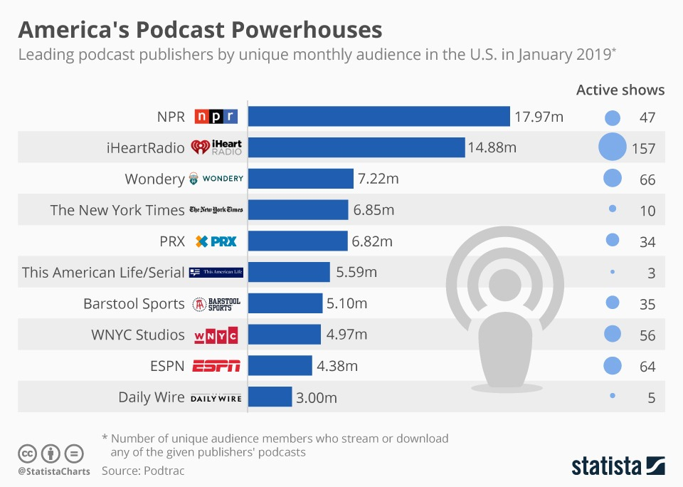 Monthly audience of leading podcast publishers