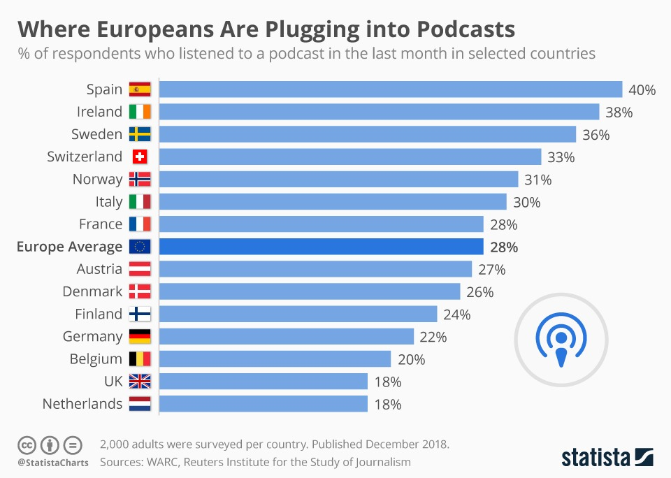 podcast penetration rate in europe
