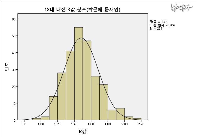 ▲ 18대 대선에서 251개 선거구의 K값 분포는 1.5를 중심으로 밀집돼 있다. 가로축은 K값, 세로축은 K값이 나타난 빈도 숫자이다.