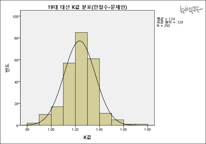 ▲ 문재인-안철수 후보 사이의 K값 분포는 1.24에 밀집돼 있다.