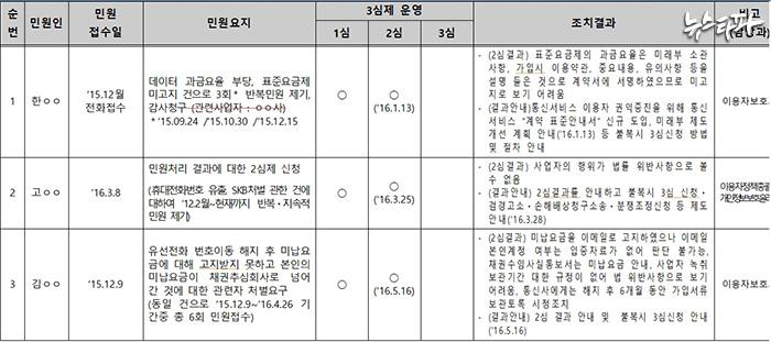 ▲방통위 통신 민원 3심제 운영 현황과 조치 결과