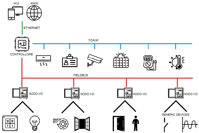 Architettura di sistema del Smart Building BMS di Eureka System