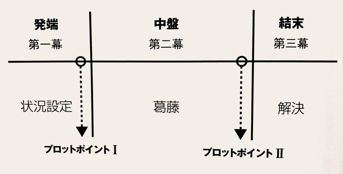 「三幕構成」の画像検索結果