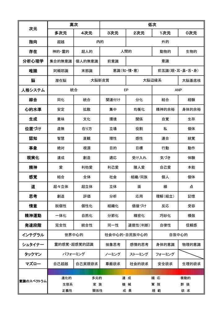 20180327體験學習理論を考える Hino, K. note