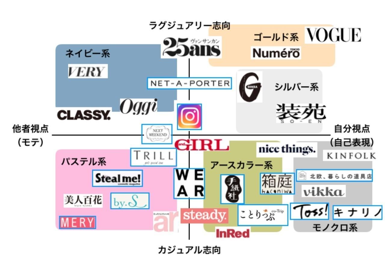 【図解】赤文字・青文字はもう古い。細分化される私たちの新しい「カラー」|最所あさみ|note